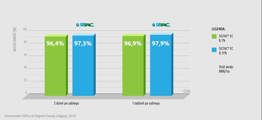 Wykres skuteczności preparatu Siltac EC w zwalczaniu mszycy jabłoniowej (Aphis Pomi) na jabłoni