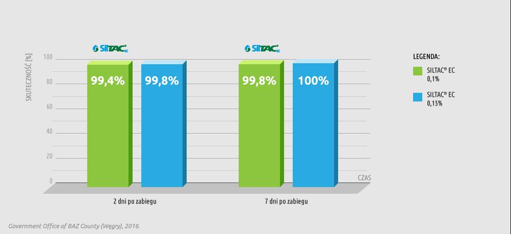 Wykres skuteczności preparatu Siltac EC w zwalczaniu mszycy burakowej (Aphis fabae) na jaśminowcu