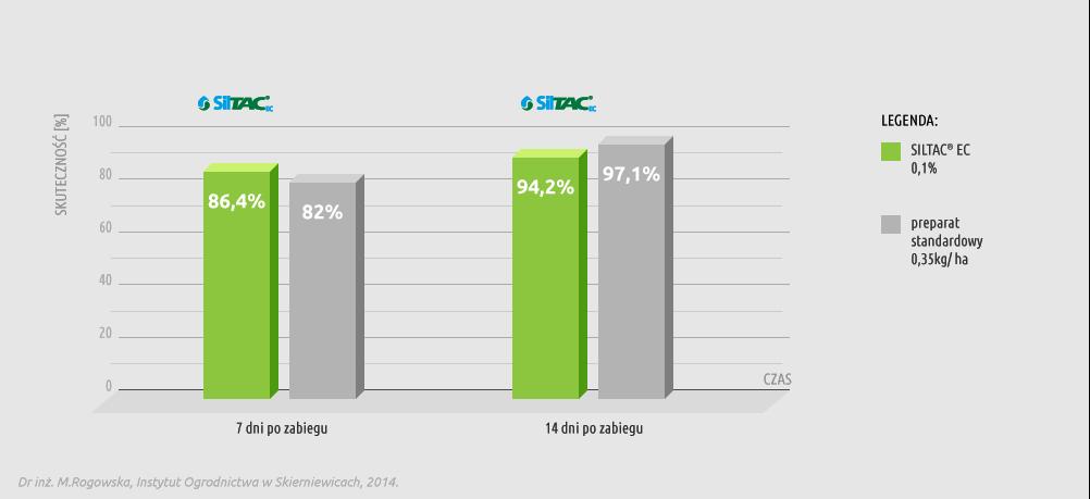 Wykres skuteczności preparatu Siltac EC w redukowaniu populacji mszycy na marchwi